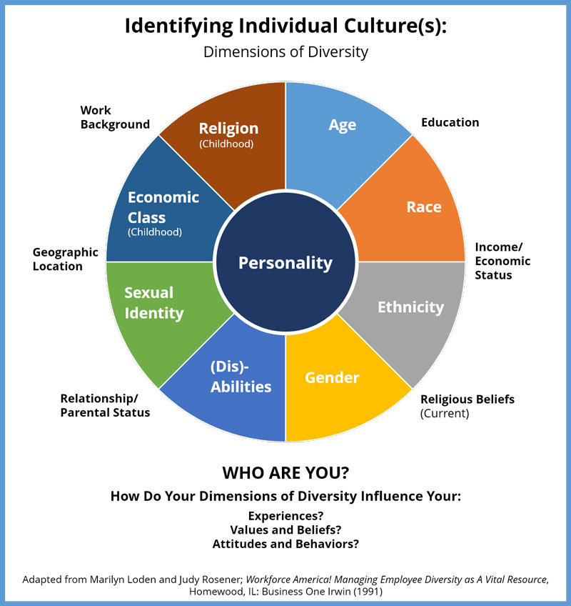 cultural diversity in organizations master thesis 3 abstract the trend of cultural diversity is increasing in all organizations, especially engineering ones, due to globalization, mergers, joint ventures and the movement of the workforce.